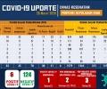 ODP di Kepri Naik Jadi 1.579, di Pinang Positif Corona Jadi 2 Orang