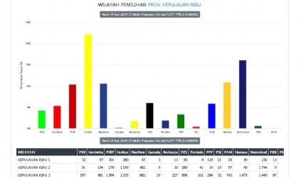 Dapil Karimun untuk DPRD Kepri, PKB Tersingkir NasDem Berpeluang